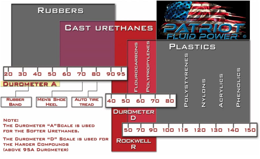 Patriot Fluid Power hardness scale chart