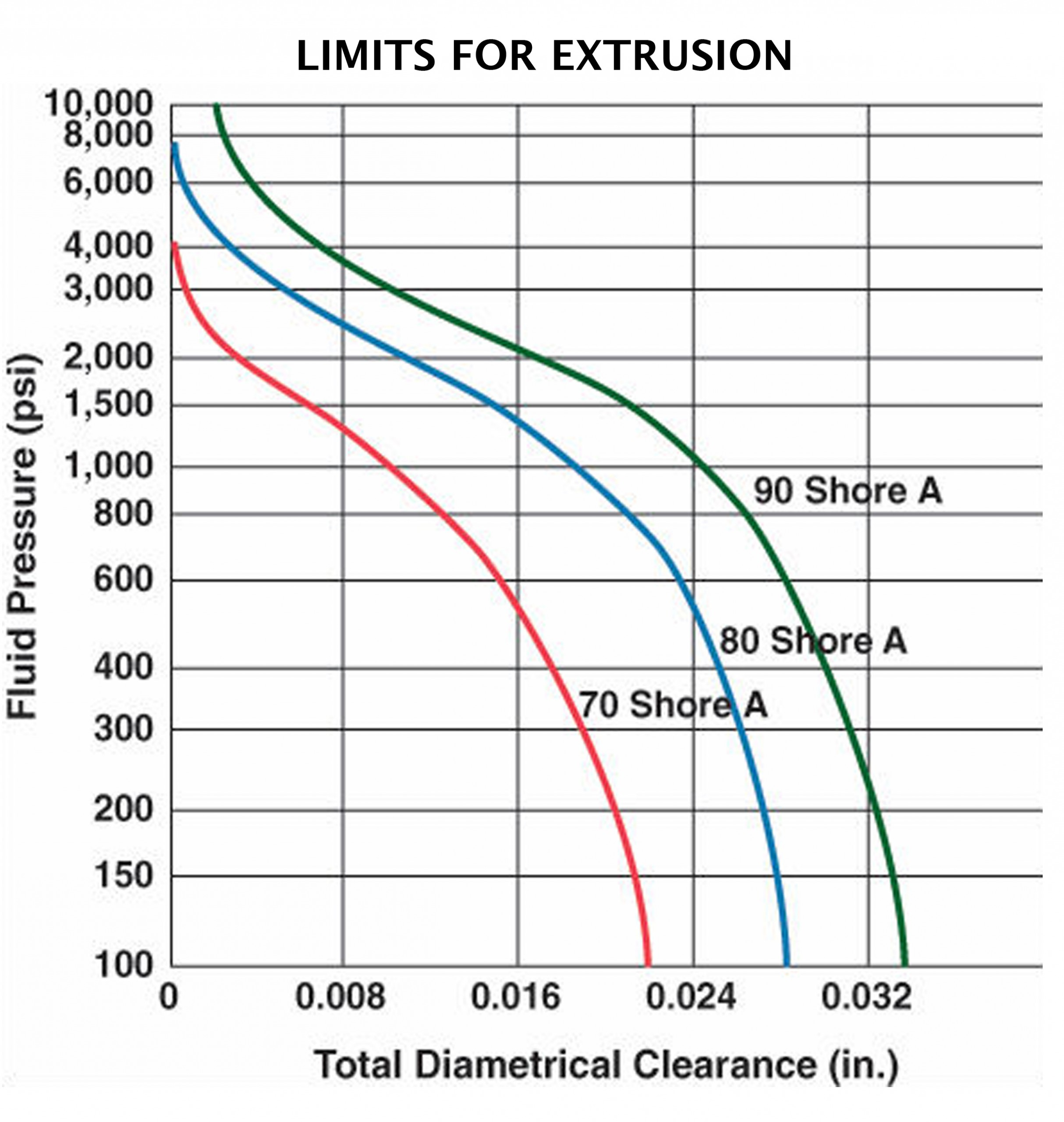 Patriot Fluid Power rubber o-ring extrusion/diametrical clearance chart