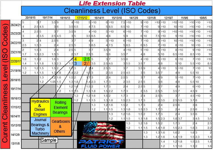 Oil Life Extension table by Patriot Fluid Power