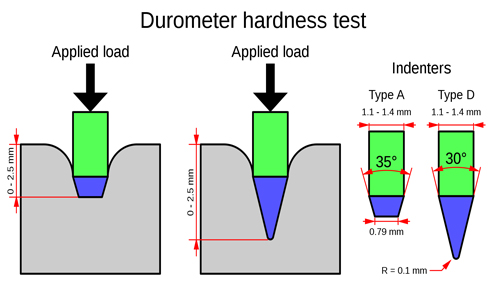 Durometer hardness test Patriot Fluid Power