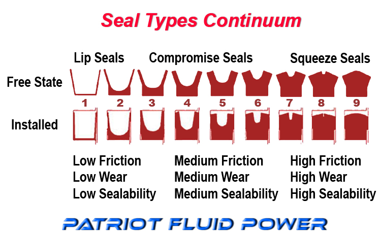 Seal Types Continuum brought to you by Patriot Fluid Power